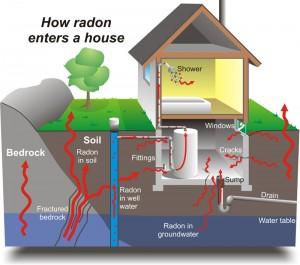 telo anti-radon